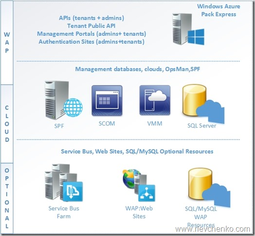 Windows Azure Pack Scheme