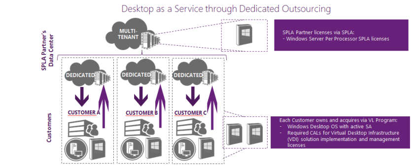 dedicated outsourcing vdi microsoft