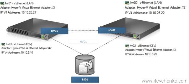 hv_basic_cluster_2012r2_sample