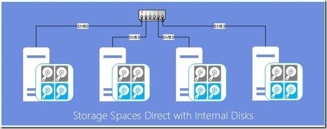 storage_spaces_direct_hyperv2016