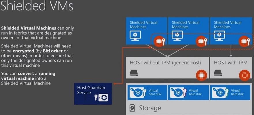 how to encrypt hard drive windows 7 pro