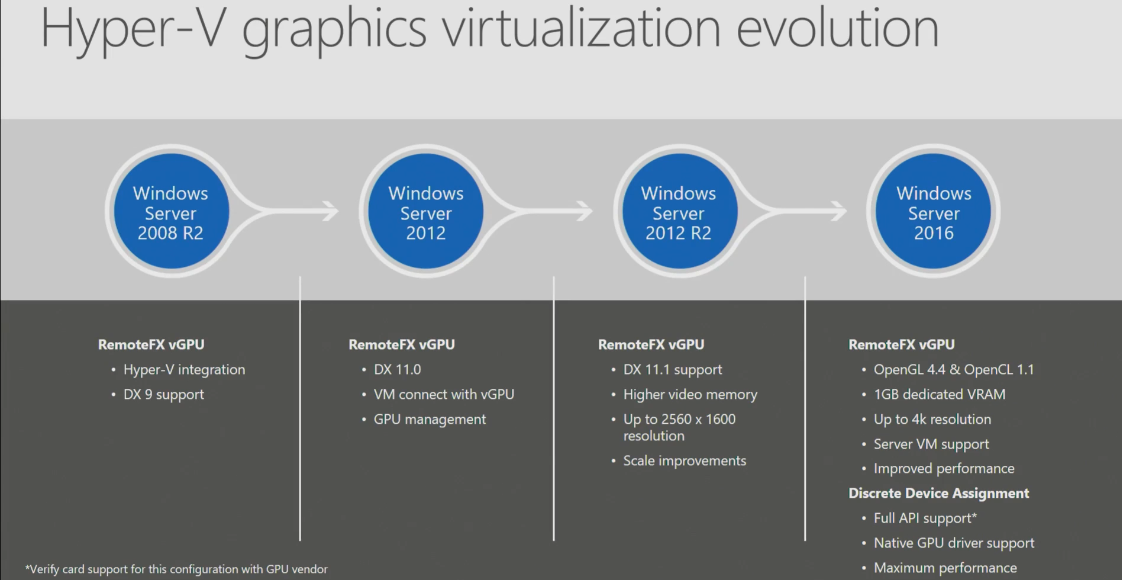 What is new in RDS in Windows Server 2016 – UseIT | Roman Levchenko