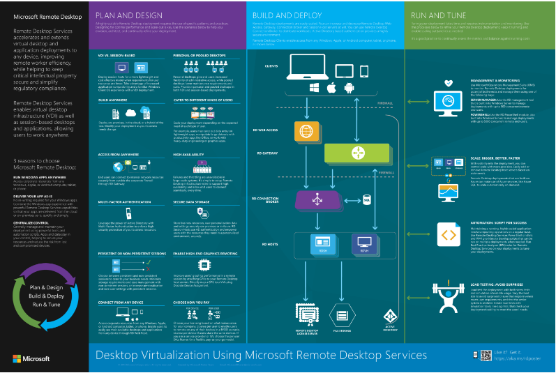 Windows Server 2016 RDS Planning Poster