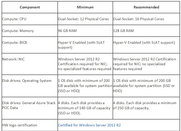 azure_stack_hardware_requirements
