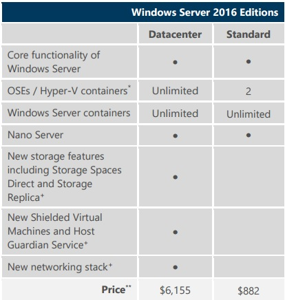 windows server 2016 licensing and pricing