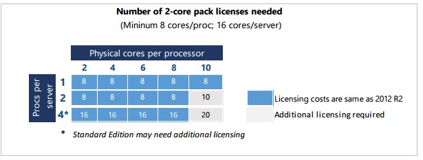 windows server 2016 licensing and pricing_2