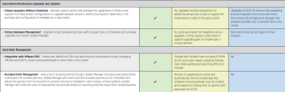 Administration and Management vSphere vs Windows Server and Red Hat