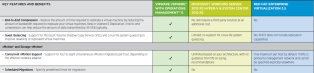 vSphere 6 High Availability vs Windows Server and Red Hat