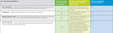 vSphere Operations Management vs Windows Server and Red Hat