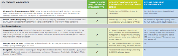 Comparison Guide for vSphere 6, Windows Server and Red Hat – UseIT