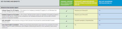 Virtualization Platform vSphere 6 vs Windows Server and Red Hat