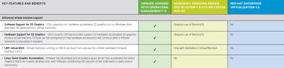 Virtualization Platform vSphere 6 vs Windows Server and Red Hat