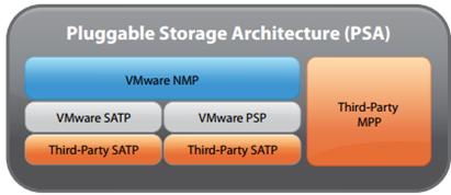 Pluggable Storage Architecture vSphere