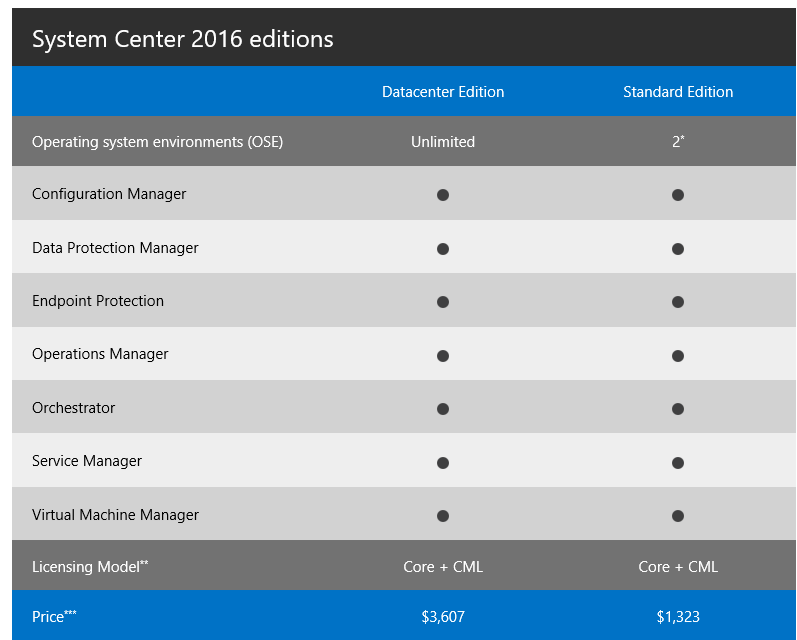system center 2016 editions and prices
