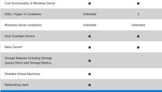 Windows Server 2016 Licensing and Pricing – UseIT | Roman Levchenko