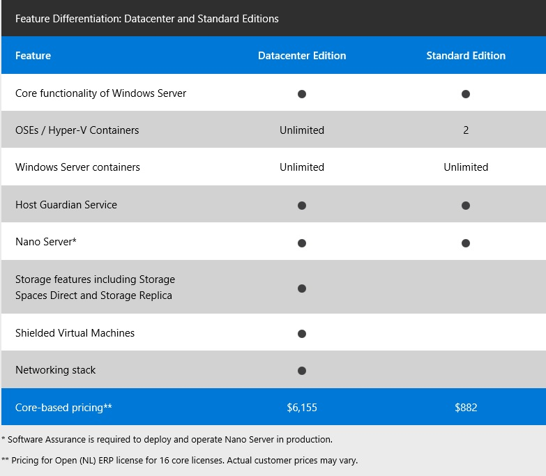 windows server 2016 prices and editions