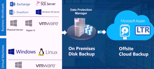 dpm 2012 r2 vmware backup