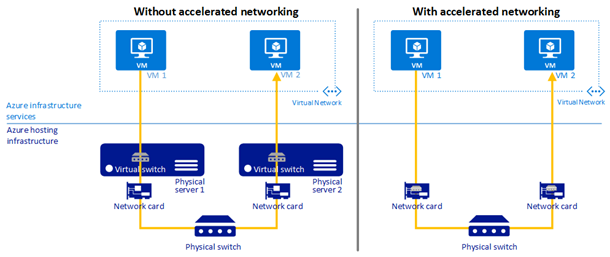 azure-accelerated-networking