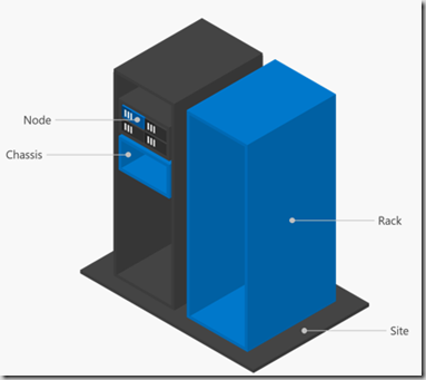 Site Awareness Windows Server 2016