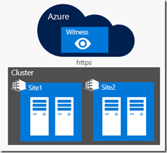 Cloud Witness in Windows Server 2016