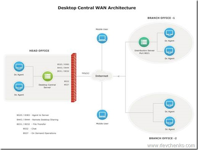 Desktop Security and Patch Management