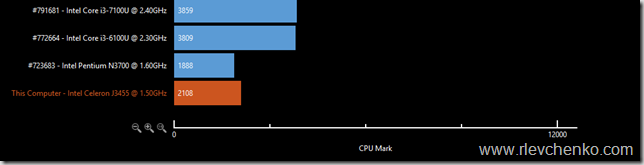 cpu test results intel nuc