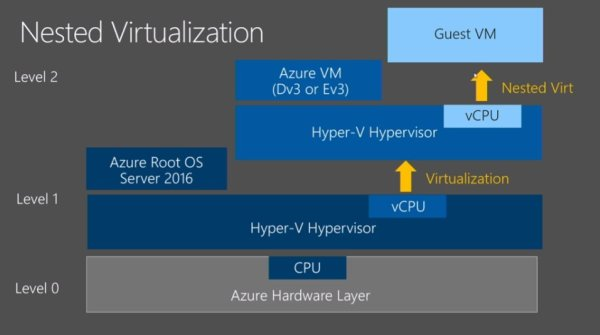 Azure Nested Virtualization| New VM Sizes Ev3 and Dv3