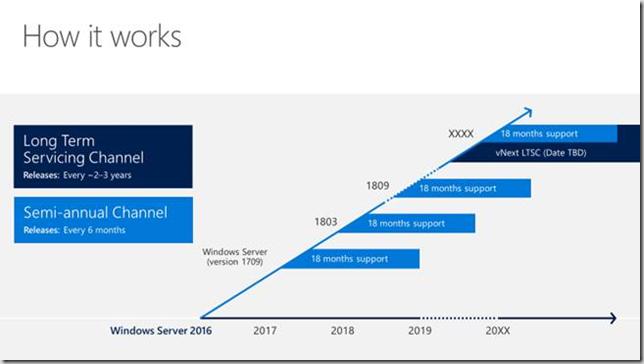 windows server servicing models