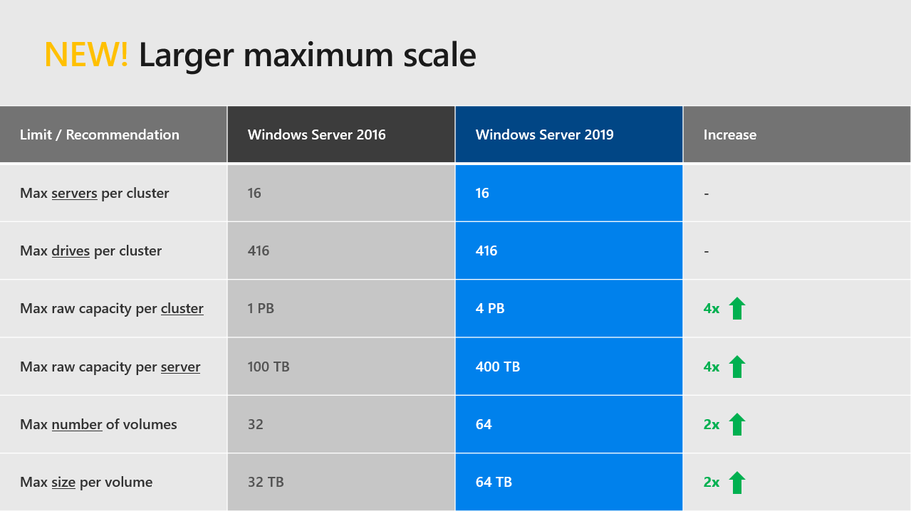 Storage Spaces Direct Scalability in Windows Server 2019