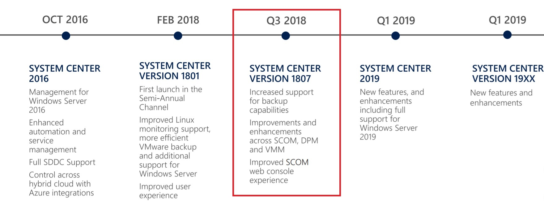 system center roadmap