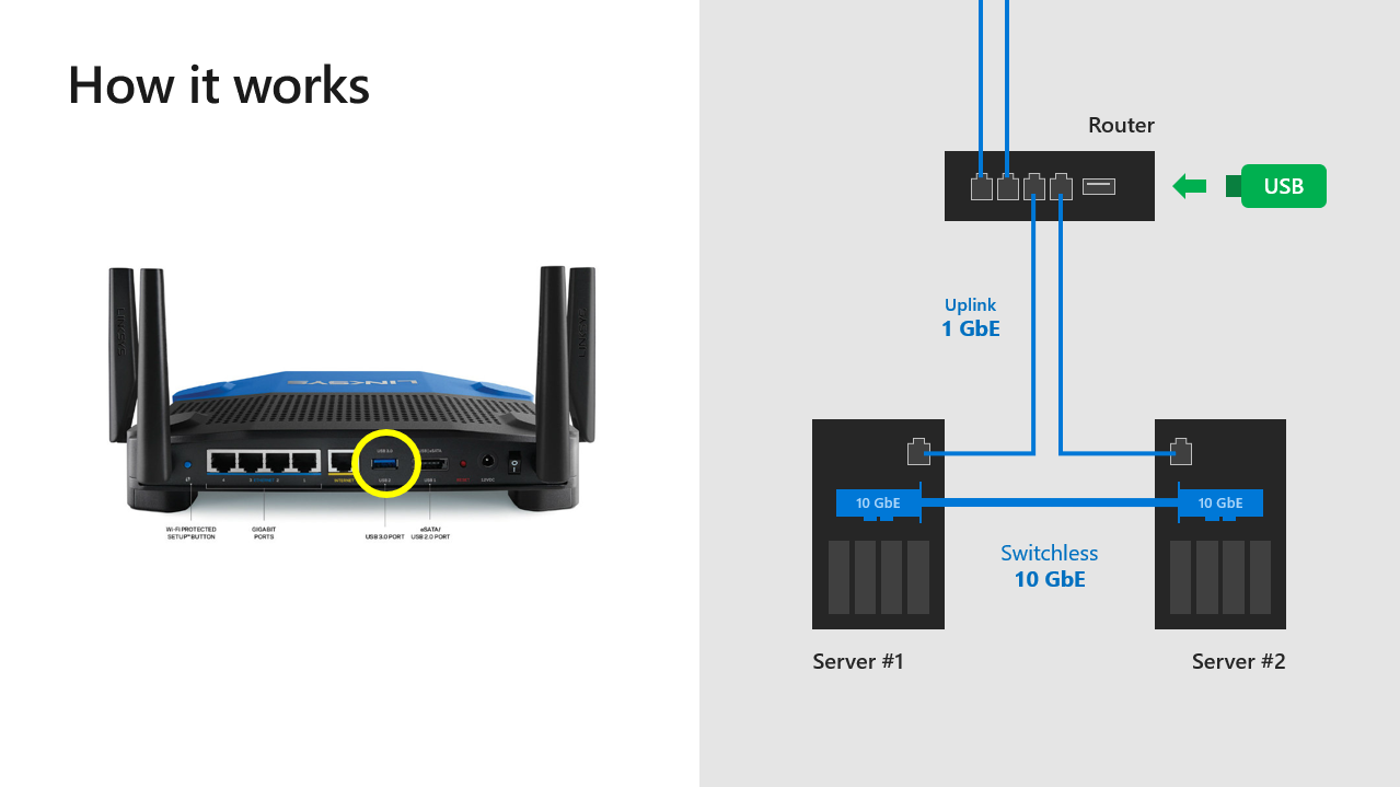 usb witness windows server 2019